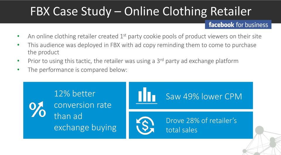 product Prior to using this tactic, the retailer was using a 3 rd party ad exchange platform The performance is