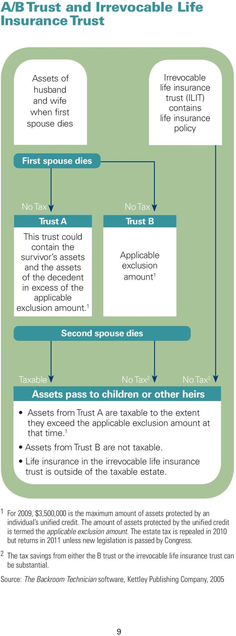 1 No Tax Trust B Applicable exclusion amount 1 Second spouse dies Taxable No Tax 2 No Tax 2 Assets pass to children or other heirs Assets from Trust A are taxable to the extent they exceed the