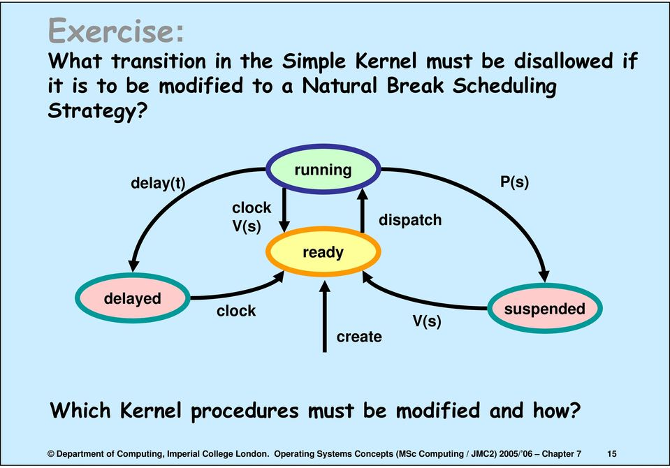 delay(t) running P(s) clock V(s) dispatch ready delayed clock create V(s) suspended Which Kernel