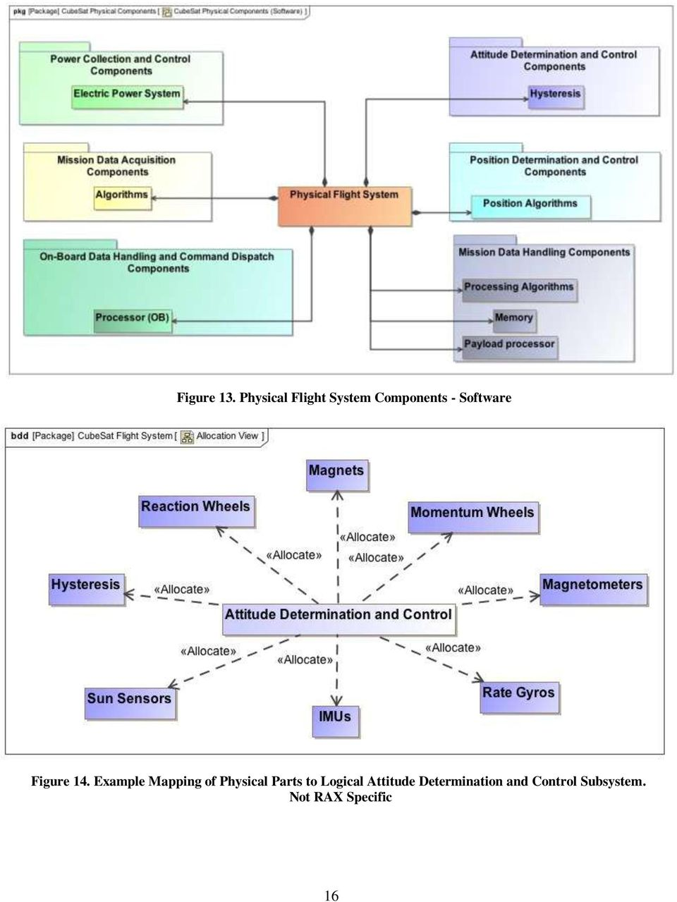Applying Model Based Systems Engineering (MBSE) to a