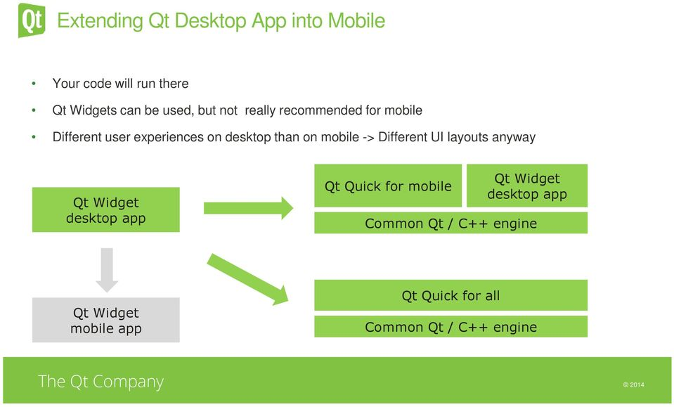 Integrating Mobile into Your Cross- Platform Strategy with