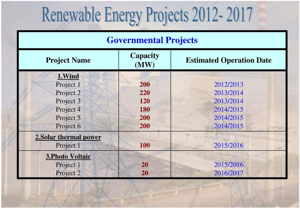 Solar thermal power Project 1 3.