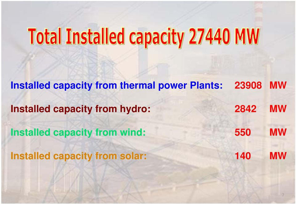 hydro: 2842 MW Installed capacity from