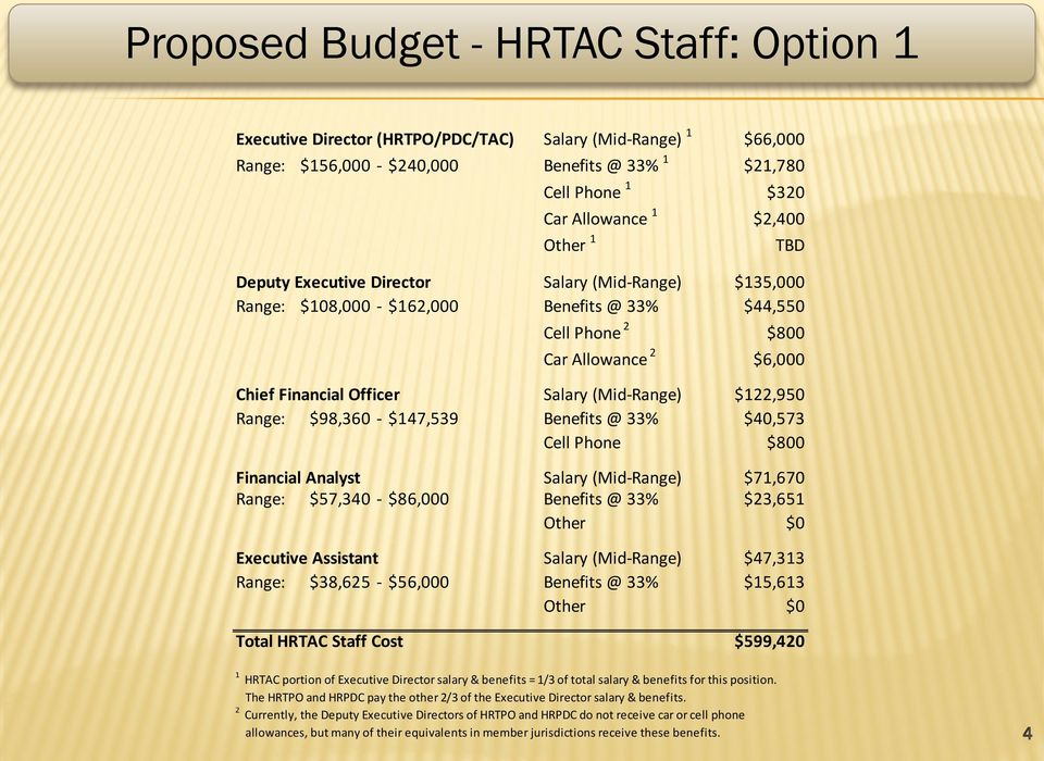 HRTAC FINANCE COMMITTEE REPORT DRAFT BUDGET - PDF