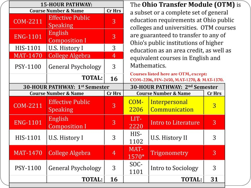 1101 U.S. History I 3 MAT-1470 College Algebra 4 PSY-1100 General Psychology 3 Courses listed here are OTM, except: TOTAL: 16 COM-2206, FIN-2450, MAT-1270, & MAT-1370.