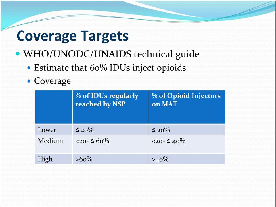 IDUs regularly reached by NSP % of Opioid Injectors