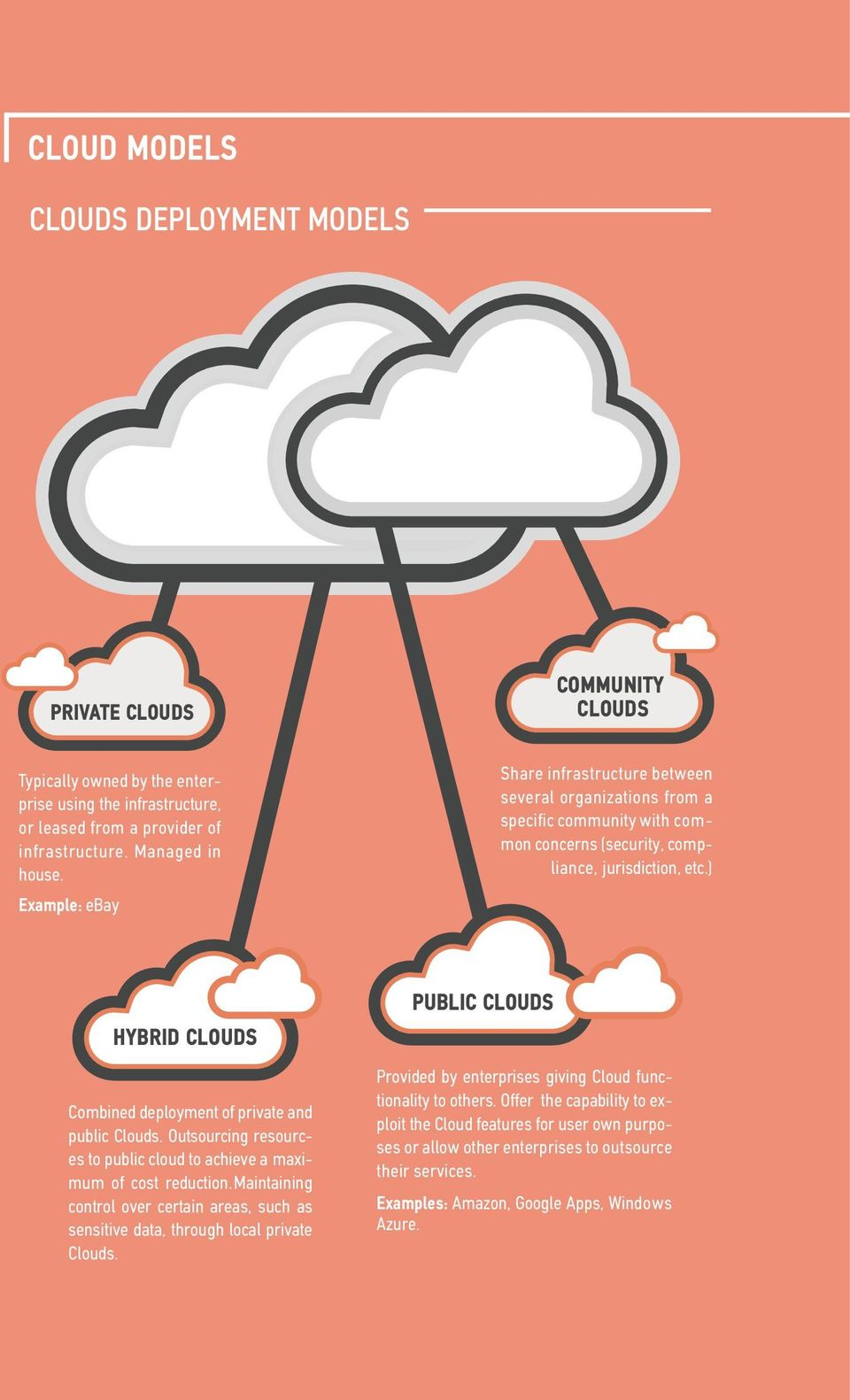 CHECKLIST FOR THE CLOUD ADOPTION IN THE PUBLIC SECTOR - PDF