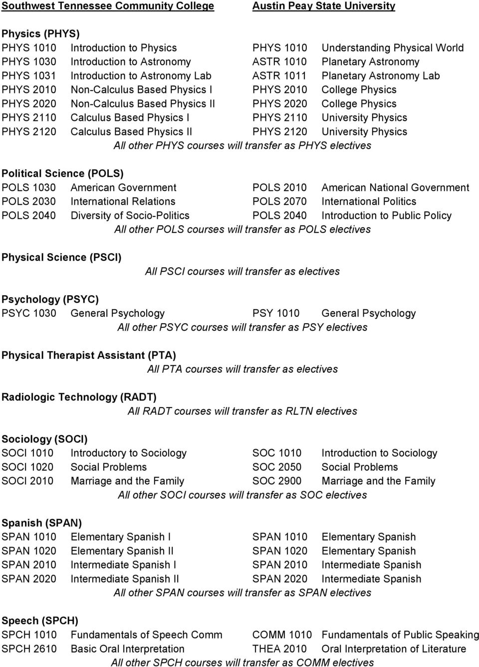 2110 University Physics PHYS 2120 Calculus Based Physics II PHYS 2120 University Physics All other PHYS courses will transfer as PHYS electives Political Science (POLS) POLS 1030 American Government