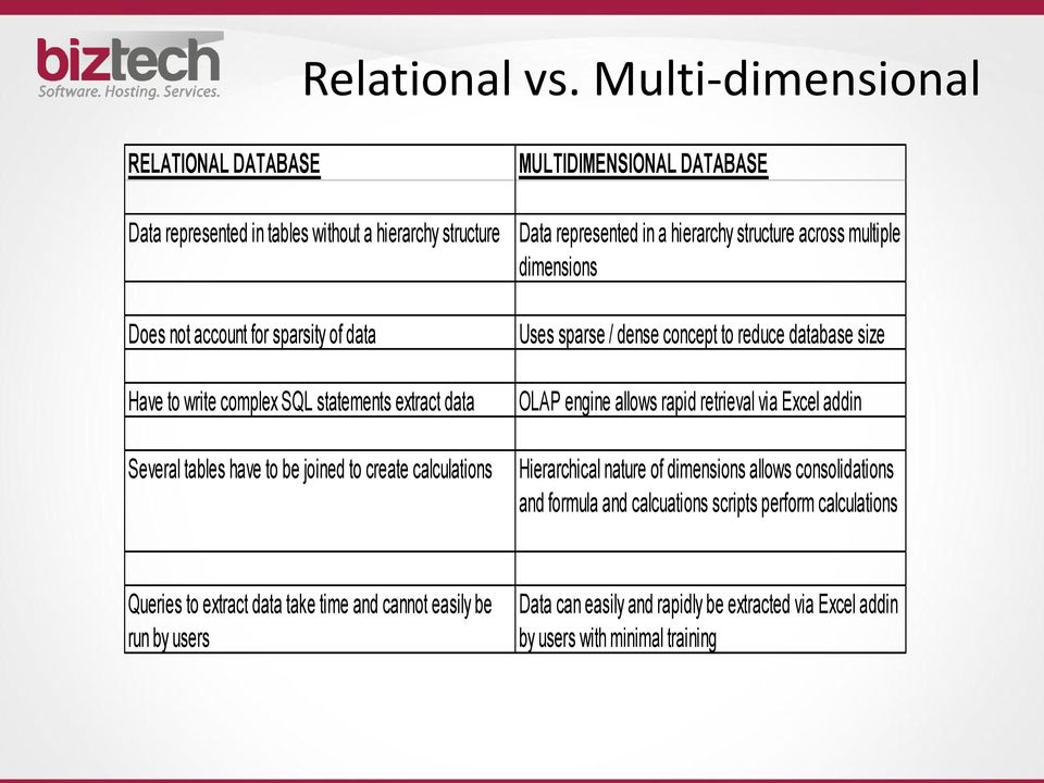 data Several tables have to be joined to create calculations MULTIDIMENSIONAL DATABASE Data represented in a hierarchy structure across multiple dimensions Uses sparse / dense