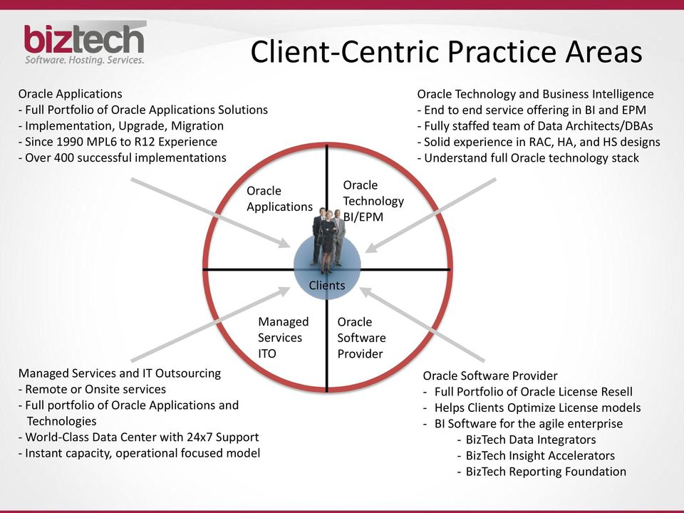 Understand full Oracle technology stack Oracle Applications Oracle Technology BI/EPM Clients Managed Services and IT Outsourcing - Remote or Onsite services - Full portfolio of Oracle Applications
