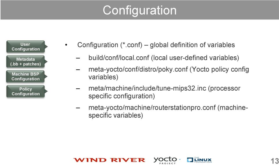 conf (local user-defined variables) meta-yocto/conf/distro/poky.