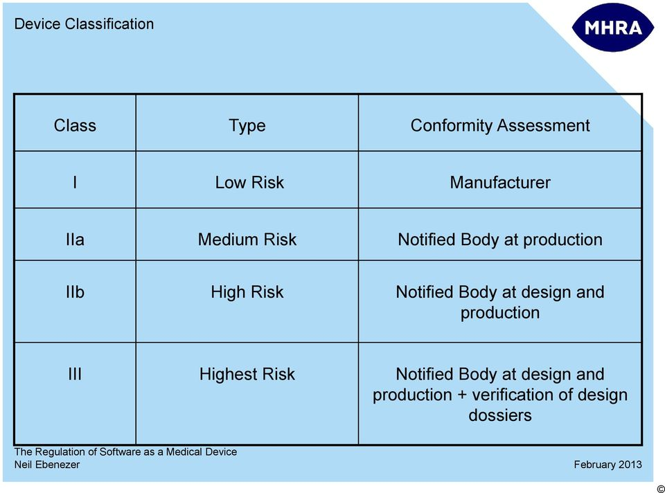 Risk Notified Body at design and production III Highest Risk
