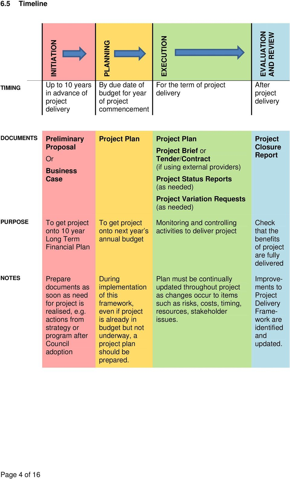 needed) Project Closure Report Project Variation Requests (as needed) PURPOSE To get project onto 10 year Long Term Financial Plan To get project onto next year s annual budget Monitoring and