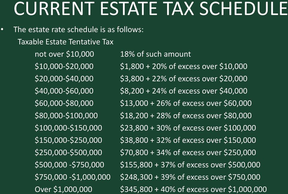 28% of excess over $80,000 $100,000-$150,000 $23,800 + 30% of excess over $100,000 $150,000-$250,000 $38,800 + 32% of excess over $150,000 $250,000-$500,000 $70,800 + 34% of excess