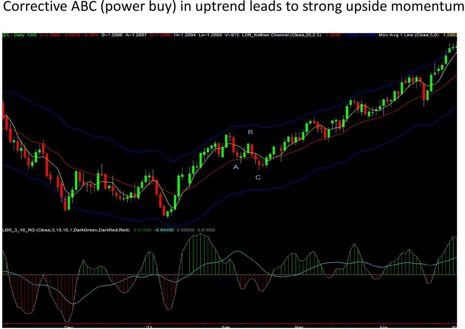 uptrend leads to