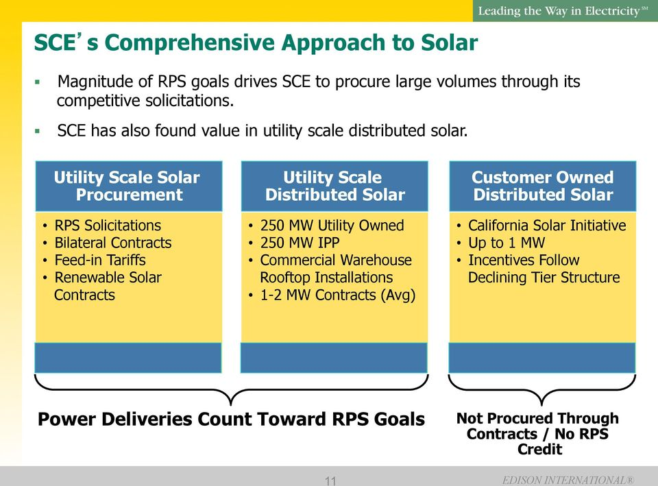 Utility Scale Solar Procurement RPS Solicitations Bilateral Contracts Feed-in Tariffs Renewable Solar Contracts Utility Scale Distributed Solar 250 MW Utility