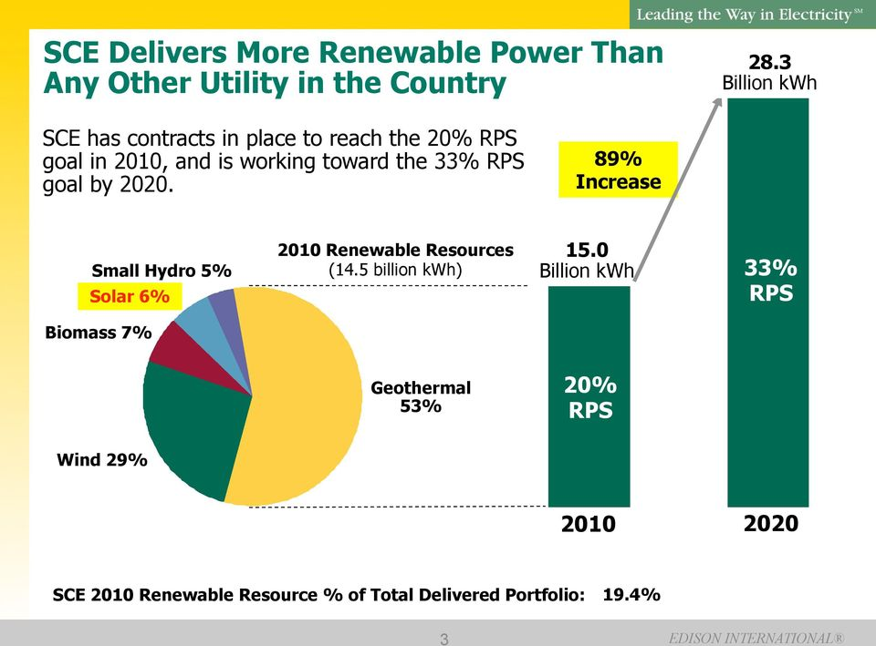 RPS goal by 2020. 89% Increase Small Hydro 5% Solar 6% 2010 Renewable Resources (14.5 billion kwh) 15.