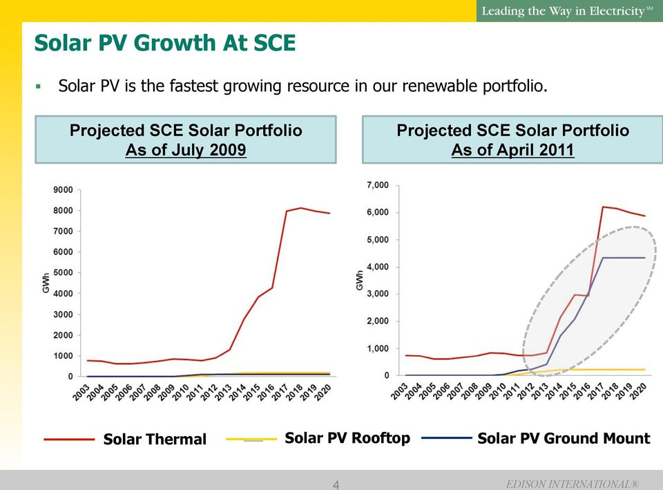 Projected SCE Solar Portfolio As of July 2009 Projected SCE