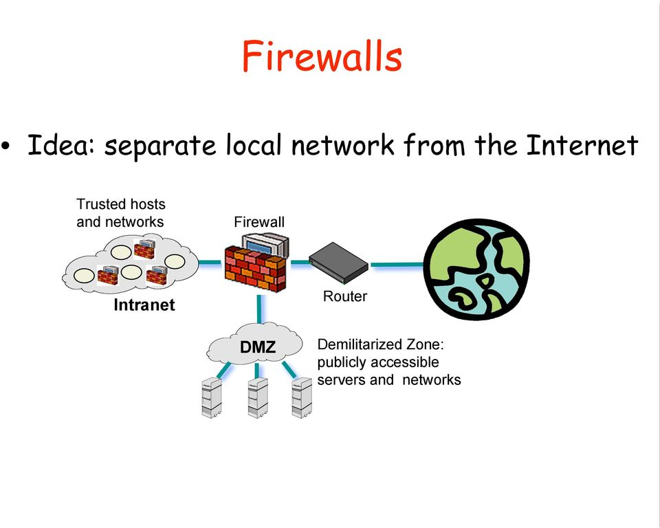 Firewall Intranet Router DMZ Demilitarized