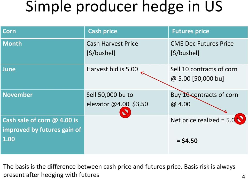 00 is improved by futures gain of 1.00 Sell 50,000 bu to elevator @4.00 $3.50 Buy 10 contracts of corn @ 4.