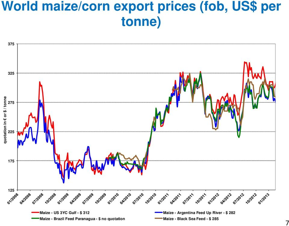 - $ 312 Maize - Argentina Feed Up River - $ 282 Maize - Brazil