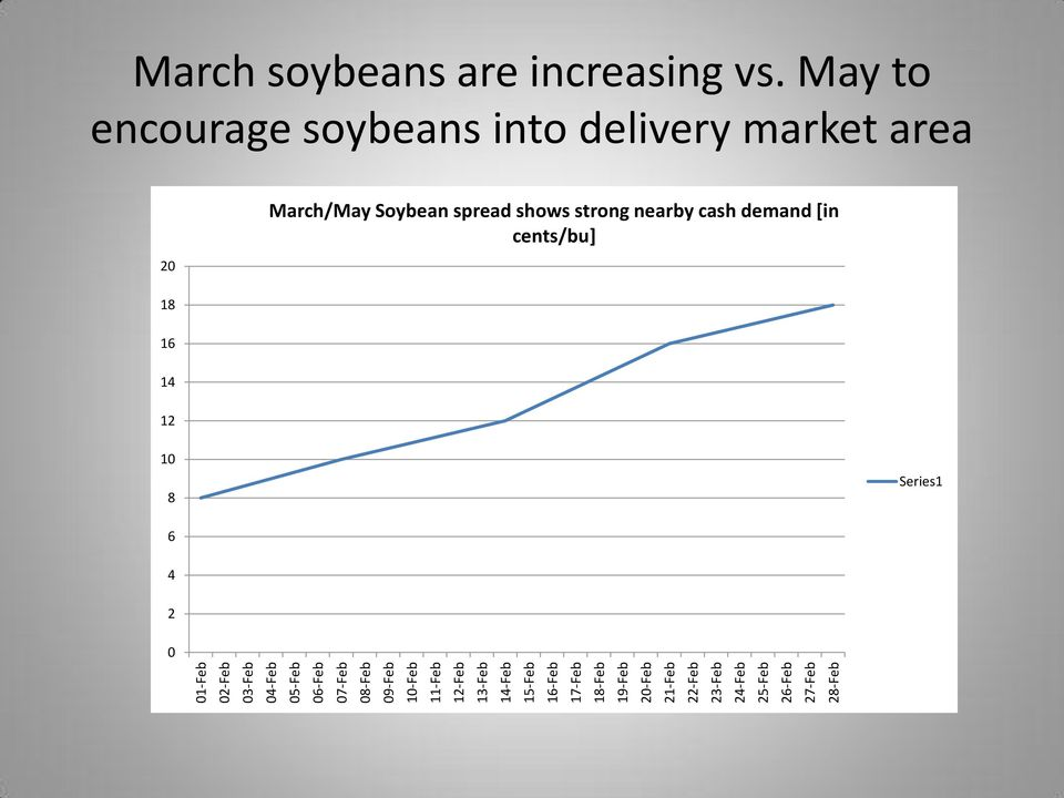 27-Feb 28-Feb March soybeans are increasing vs.
