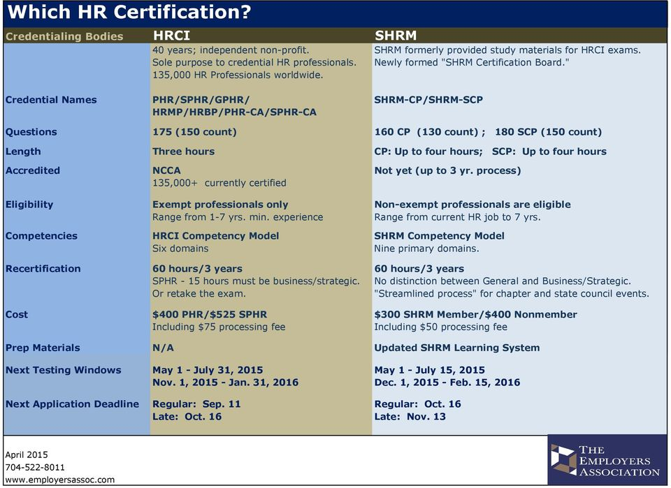 Certification. Highlights. Professional Certifications & Career ...