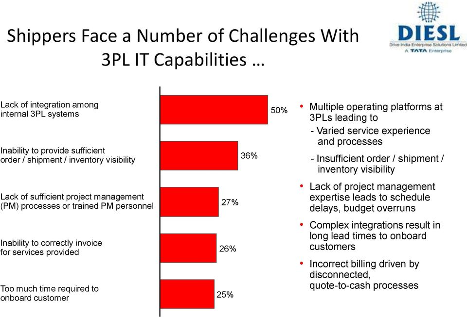 25% 36% 50% Multiple operating platforms at 3PLs leading to - Varied service experience and processes - Insufficient order / shipment / inventory visibility Lack of project
