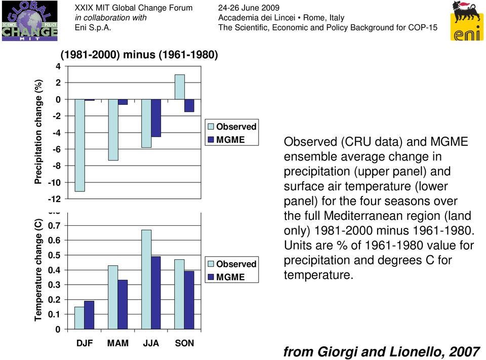 1 0 DJF MAM JJA SON Observed (CRU data) and MGME ensemble average change in precipitation (upper panel) and surface air