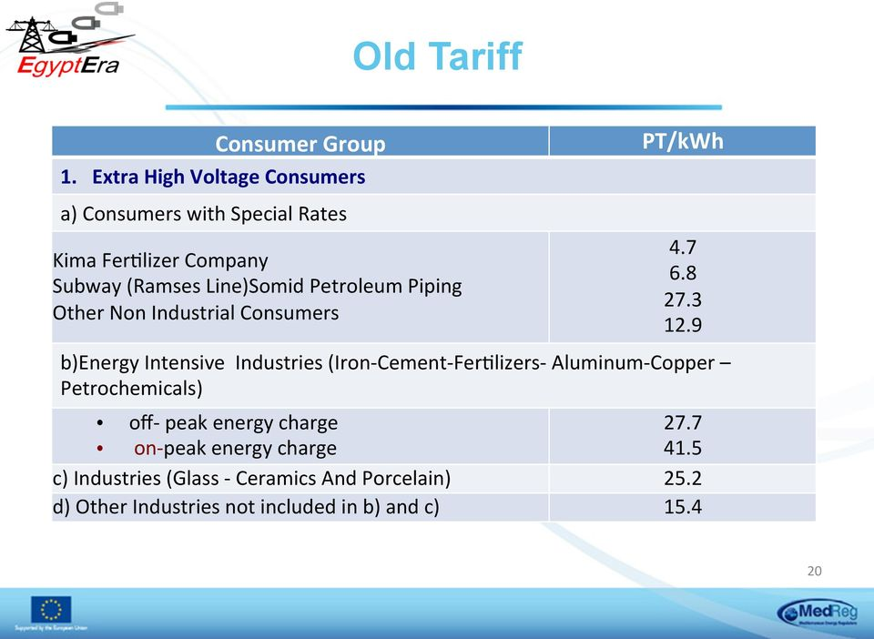 Petroleum Piping Other Non Industrial Consumers PT/kWh 4.7 6.8 27.3 12.