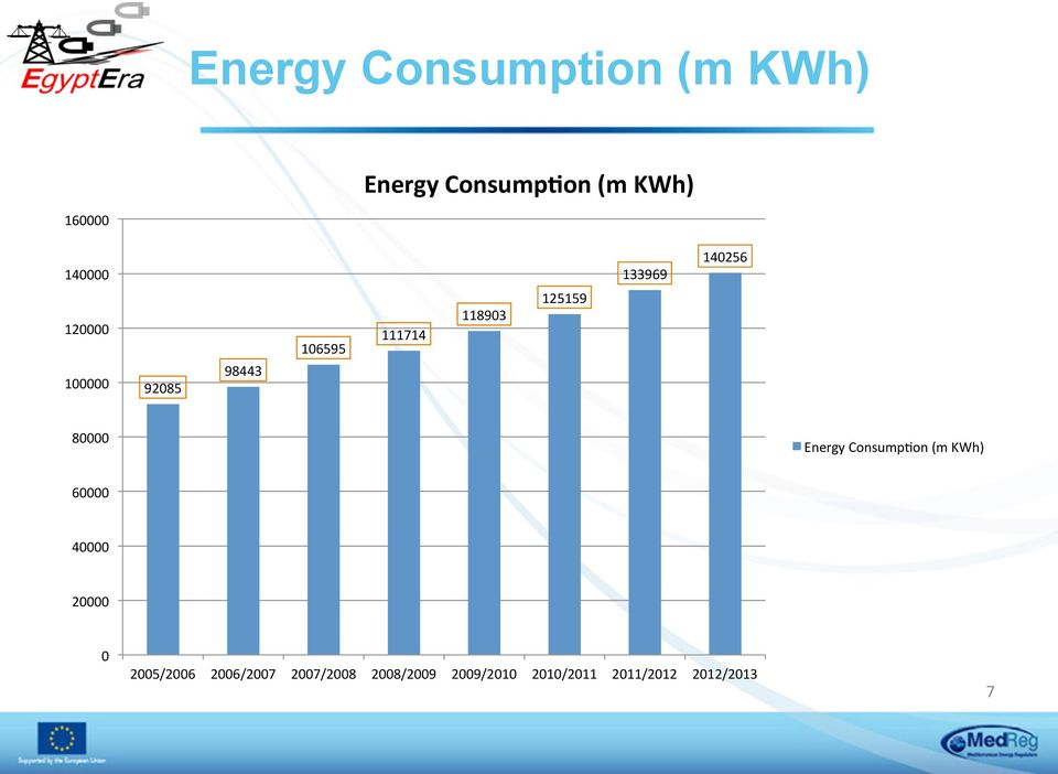 140256 80000 Energy Consump9on (m KWh) 60000 40000 20000 0