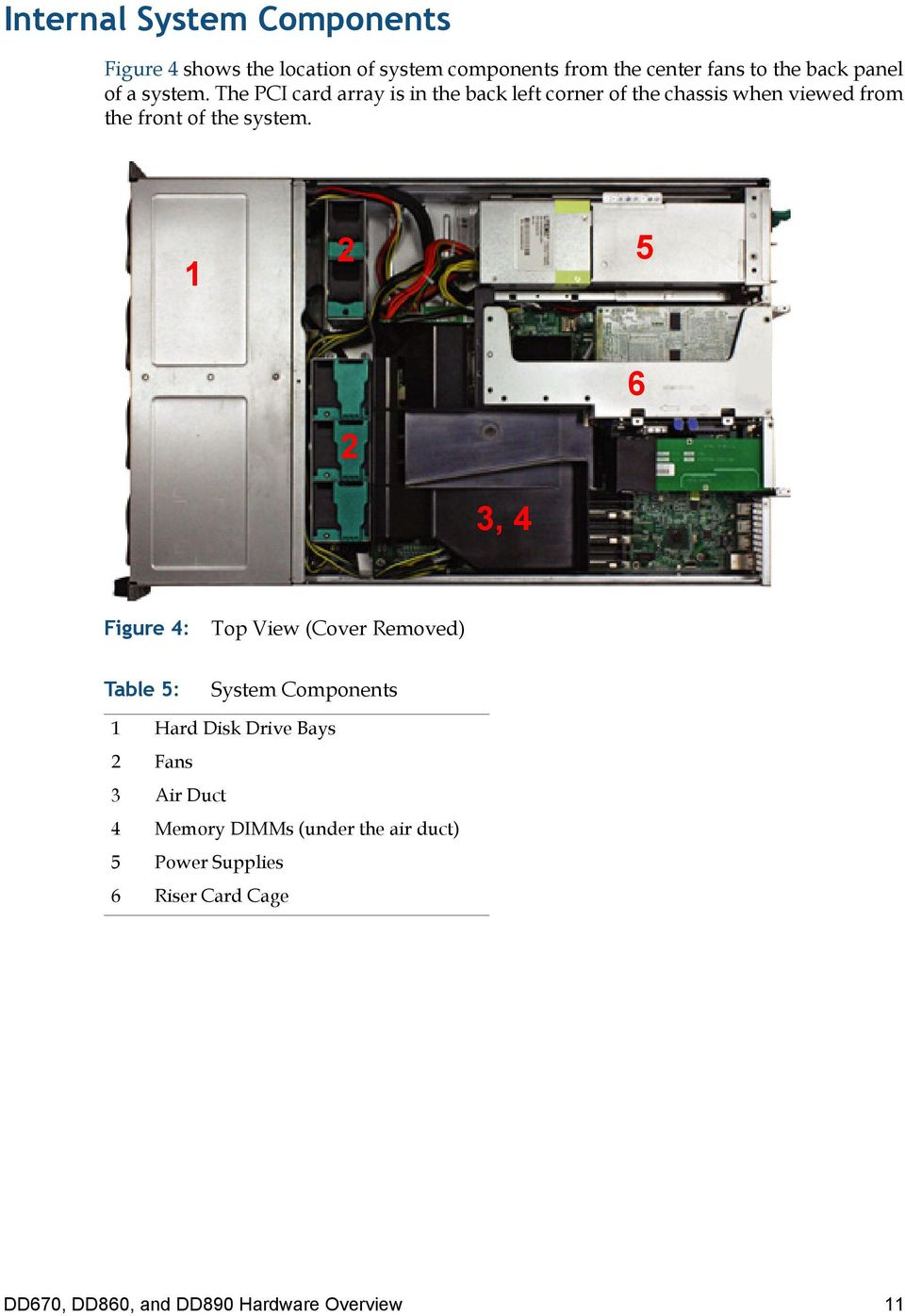 1 2 5 2 6 3, 4 Figure 4: Top View (Cover Removed) Table 5: System Components 1 Hard Disk Drive Bays 2 Fans 3 Air