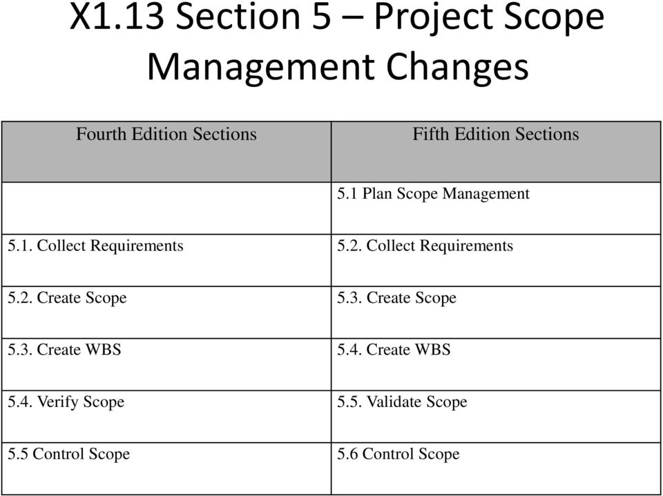 Collect Requirements 5.2. Create Scope 5.3. Create Scope 5.3. Create WBS 5.4.