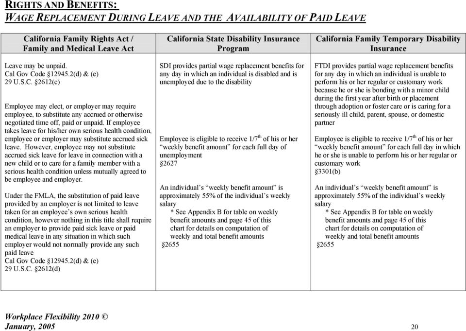 Comparative Chart Of California S Leave And Wage Replacement Laws Pdf Free Download