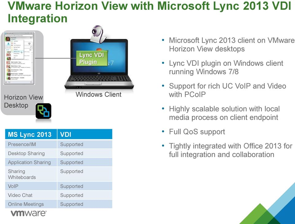 Vmware Horizon View with Rich Media, Unified Communications