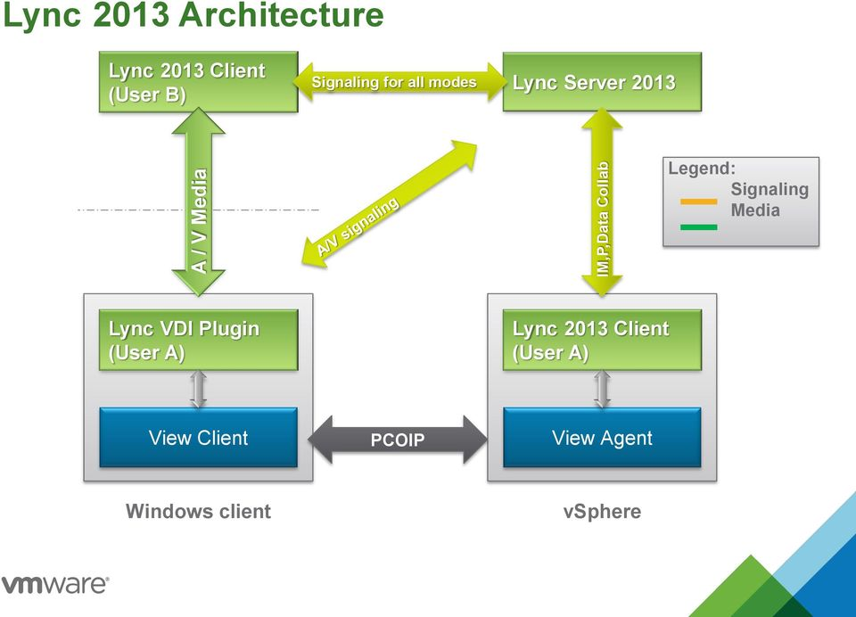Vmware Horizon View with Rich Media, Unified Communications and 3D