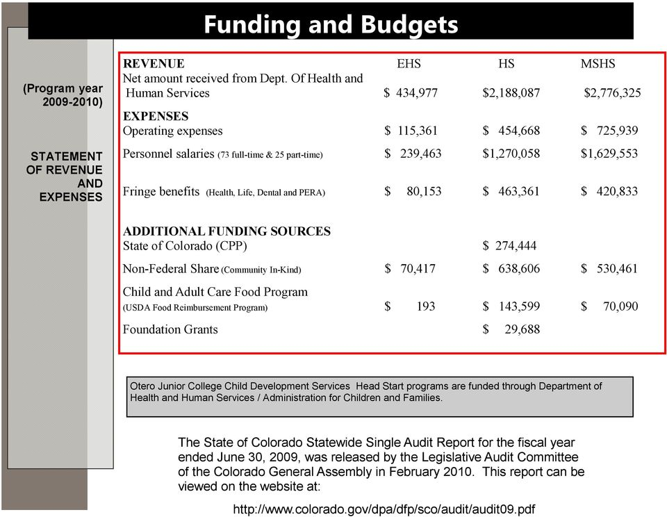 Fringe benefits (Health, Life, Dental and PERA) $ 80,153 $ 463,361 $ 420,833 ADDITIONAL FUNDING SOURCES State of Colorado (CPP) $ 274,444 Non-Federal Share (Community In-Kind) $ 70,417 $ 638,606 $