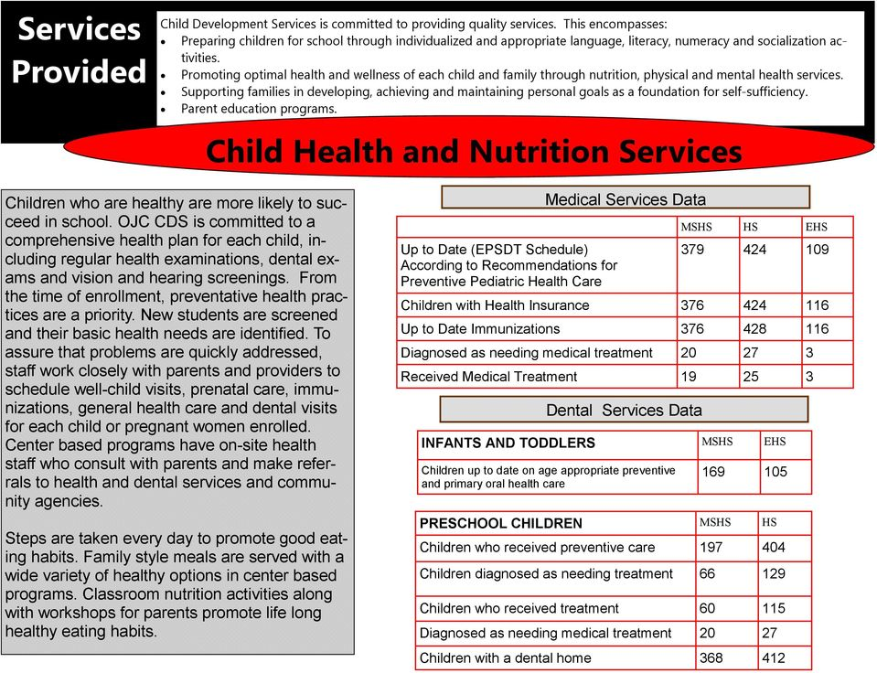 Promoting optimal health and wellness of each child and family through nutrition, physical and mental health services.