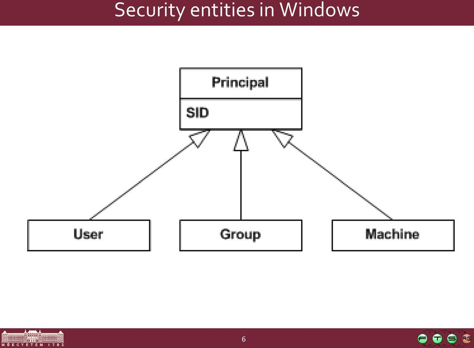 SECURITY SUBSYSTEM IN WINDOWS - PDF