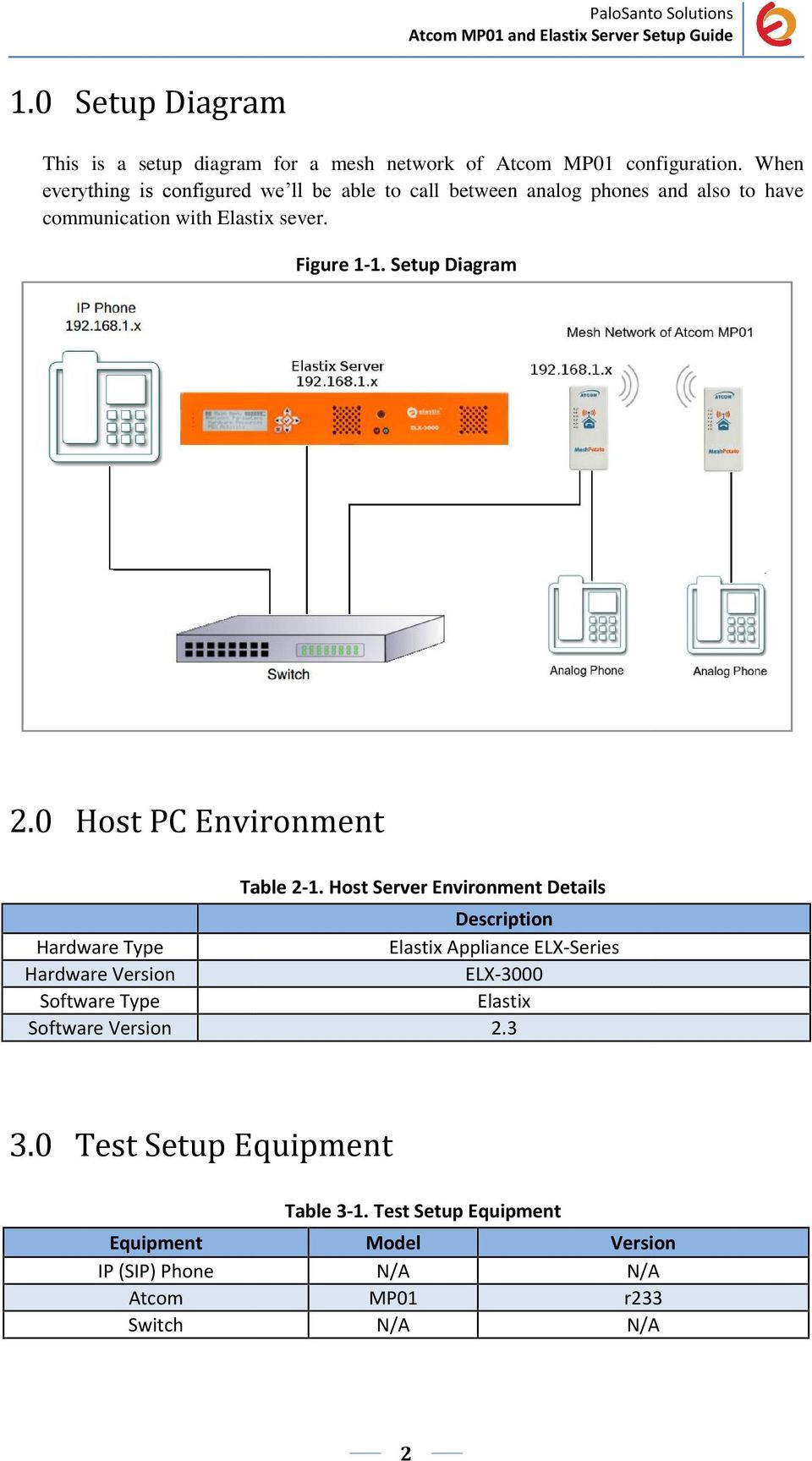 Setup Diagram 2.0 Host PC Environment Table 2-1.