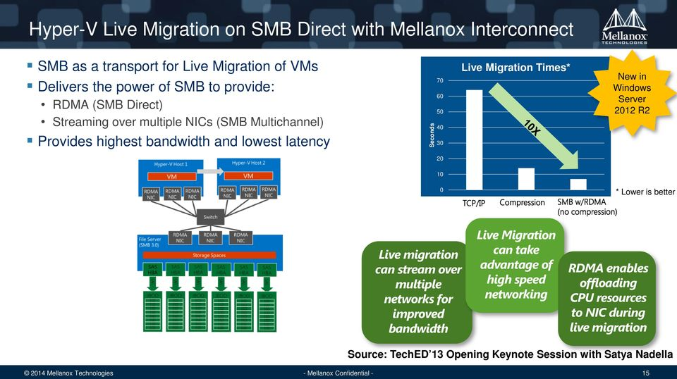 in Windows Server 2012 R2 20 10 0 * Lower is better Live migration can stream over multiple networks for improved bandwidth Live Migration can take