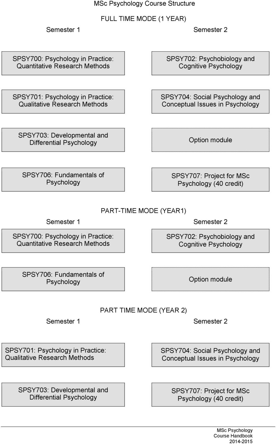 Psychology SPSY707: Project for MSc Psychology (40 credit) PART-TIME MODE (YEAR1) Semester 1 Semester 2 SPSY700: Psychology in Practice: Quantitative Research Methods SPSY702: Psychobiology and