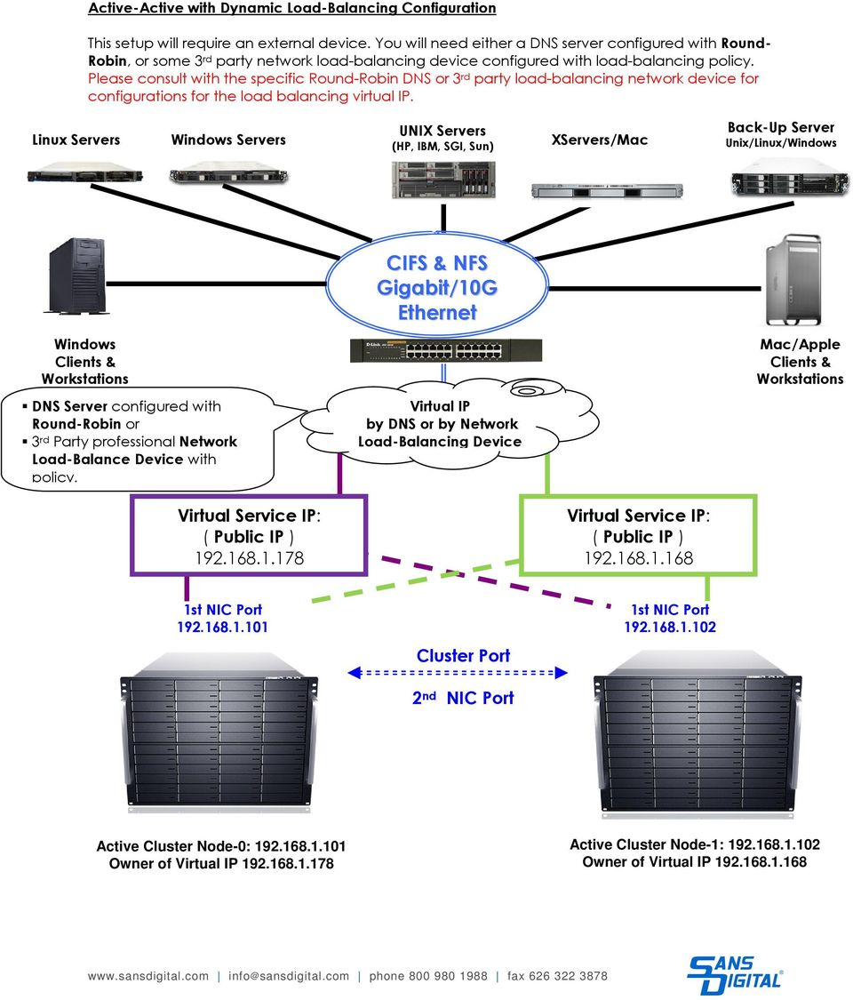 Please consult with the specific Round-Robin DNS or 3 rd party load-balancing network device for configurations for the load balancing virtual IP.