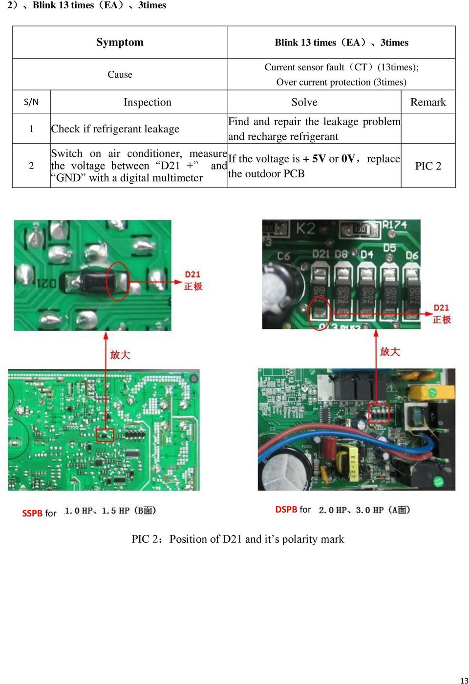Repair Guideline for TCL DC Inverter Air Conditioner - PDF