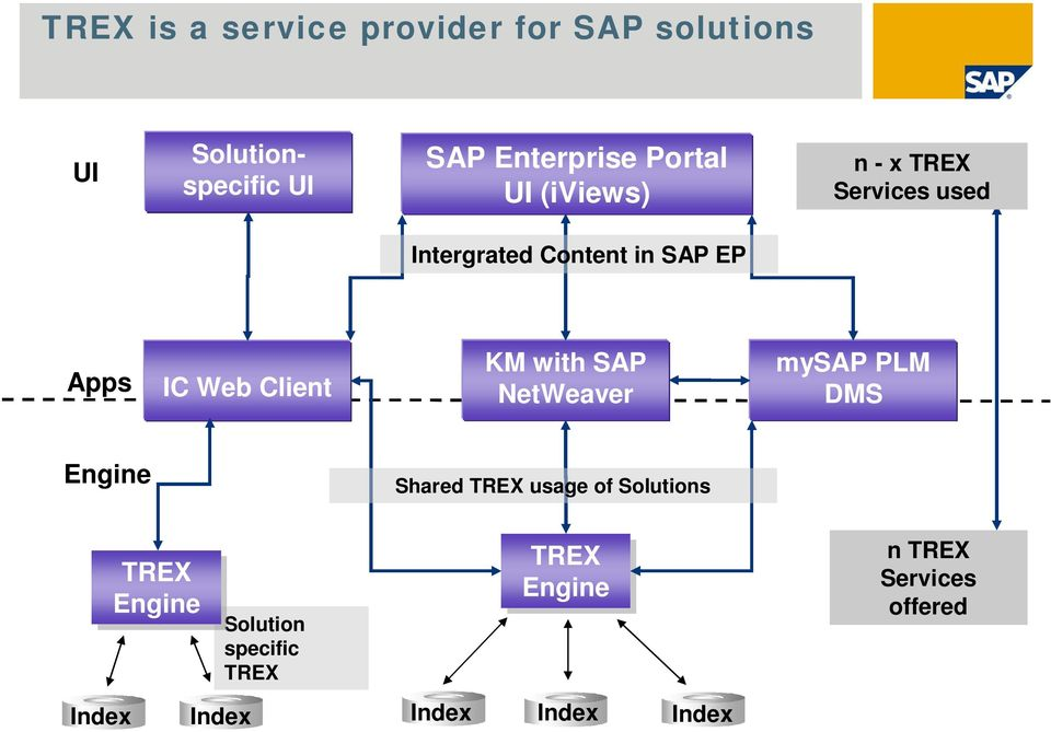 TREX SAP NetWeaver s Search and Classification Engine  SAP