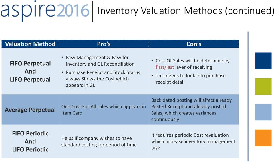 Best Practices for Inventory Control Using Dynamics GP - PDF