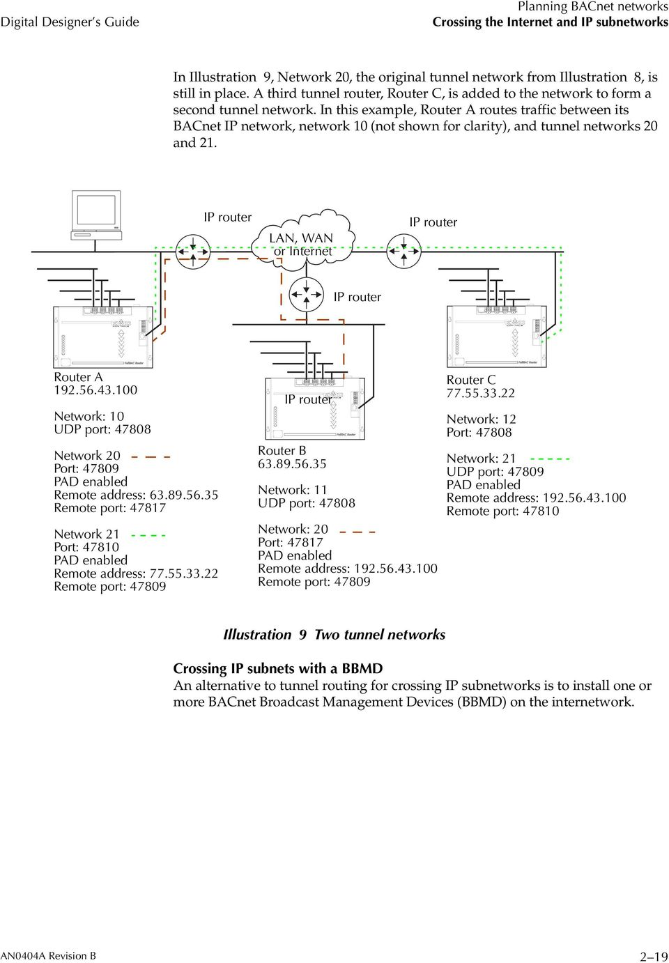 In this example, Router A routes traffic between its BACnet IP network, network 10 (not shown for clarity), and tunnel networks 20 and 21.