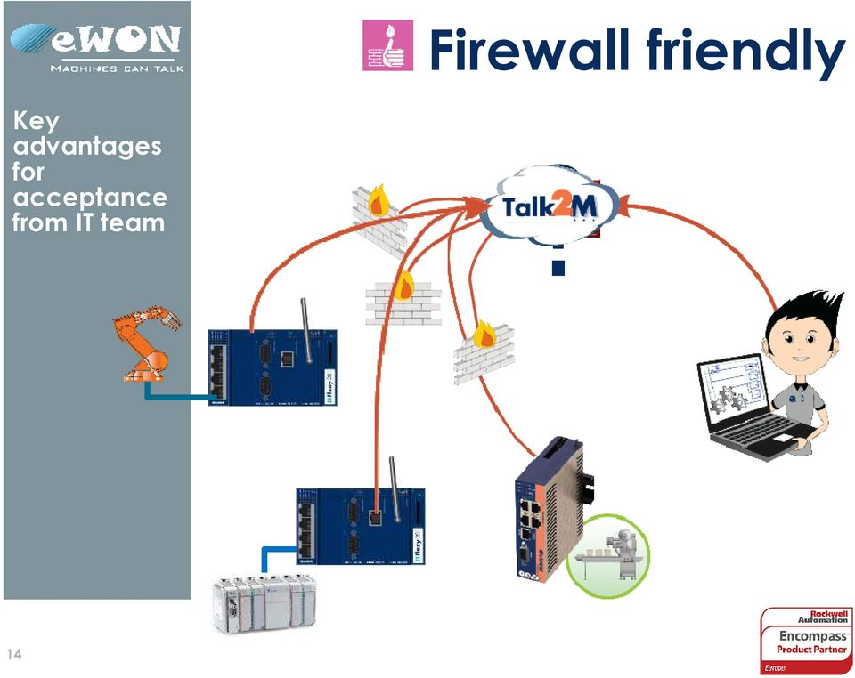 ewon Advanced solutions for Remote Industrial Devices - PDF