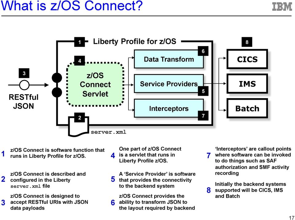 xml file z/os Connect is designed to accept RESTful URIs with JSON data payloads 4 5 6 One part of z/os Connect is a servlet that runs in Liberty Profile z/os.