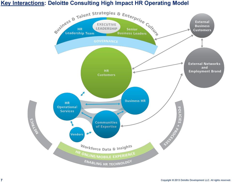 Deloitte Consulting High Impact Hr Operating Model Point Of View Pdf
